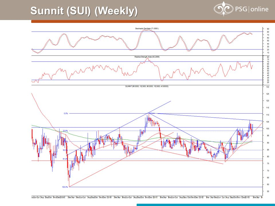 Sunnit (SUI) (Weekly)