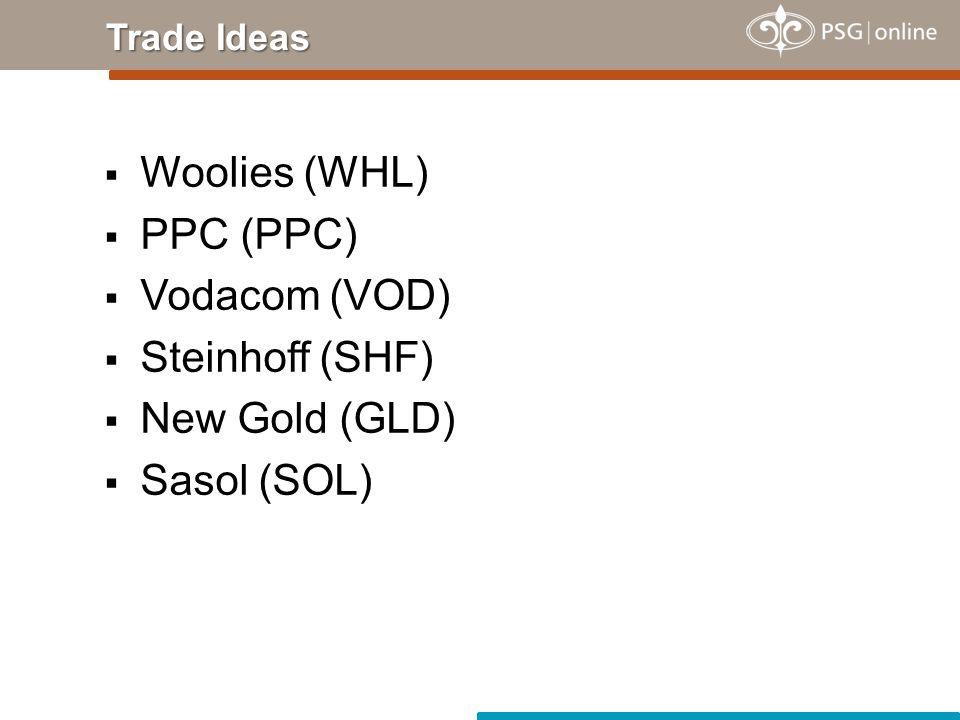  Woolies (WHL)  PPC (PPC)  Vodacom (VOD)  Steinhoff (SHF)  New Gold (GLD)  Sasol (SOL) Trade Ideas