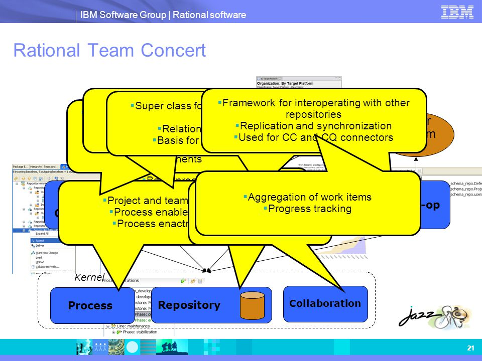 IBM Software Group | Rational software 21 Kernel Rational Team Concert Source Control Work Items Team Build Repository Process Inter-op Other System s