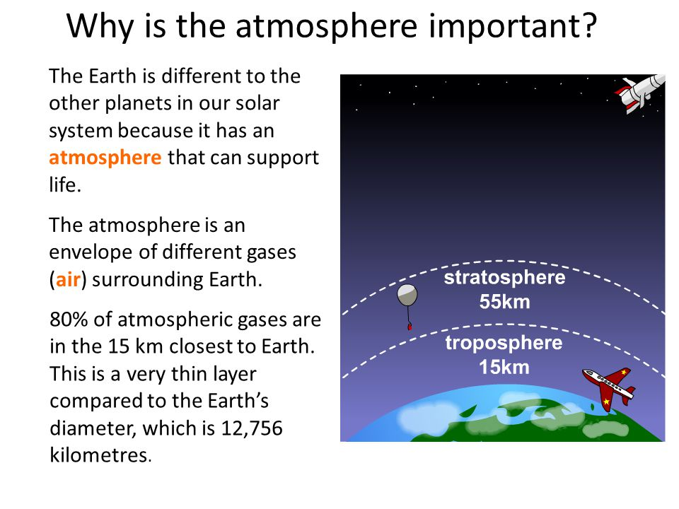 Why is the atmosphere important. 80% of atmospheric gases are in the 15 km closest to Earth.