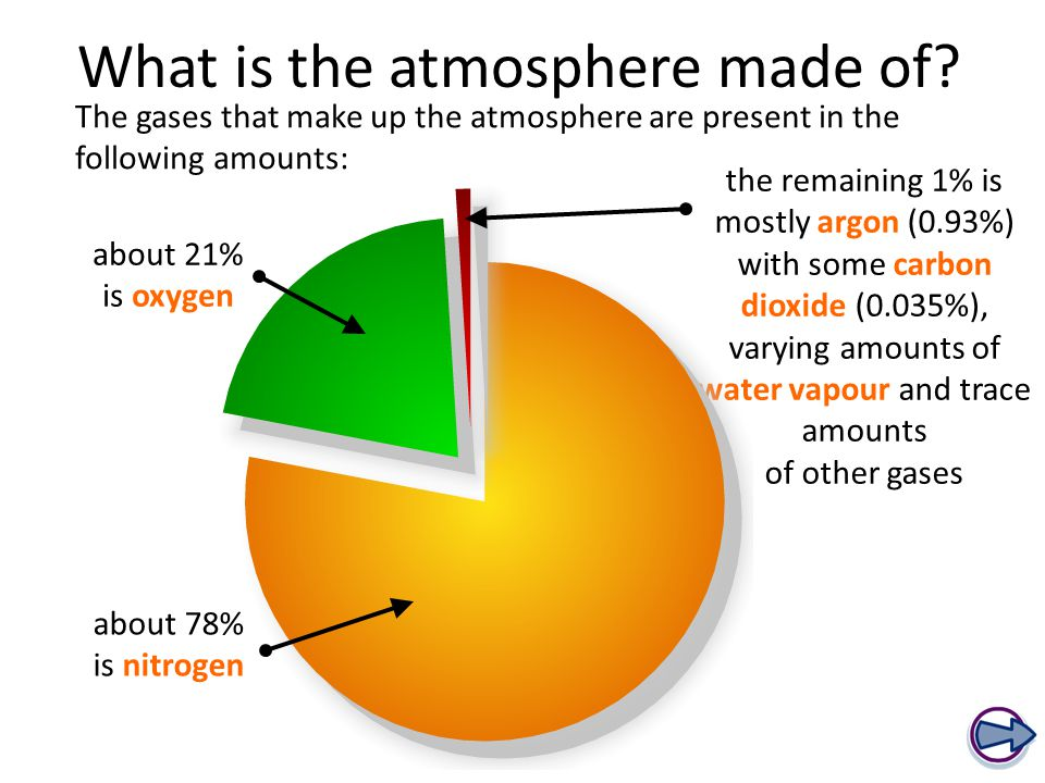 What is the atmosphere made of.