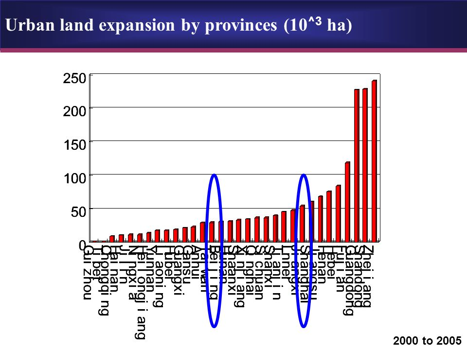 Urban land expansion by provinces (10 ^3 ha) 2000 to 2005