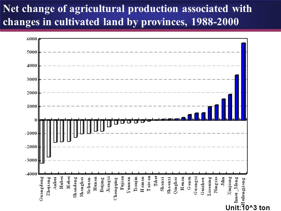Net change of agricultural production associated with changes in cultivated land by provinces, 1988-2000 Unit:10^3 ton