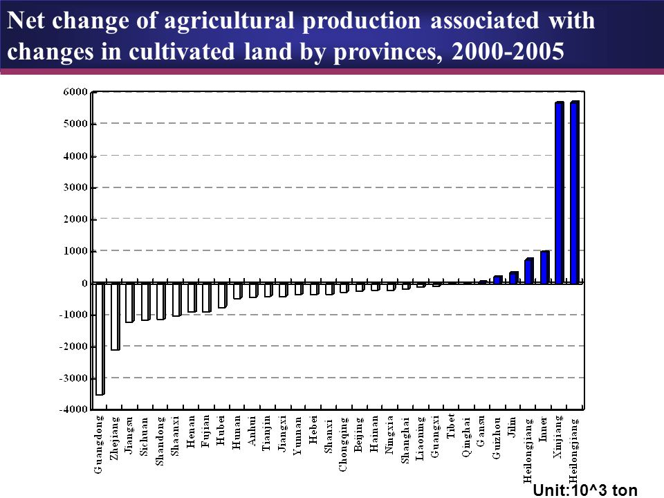 Net change of agricultural production associated with changes in cultivated land by provinces, 2000-2005 Unit:10^3 ton