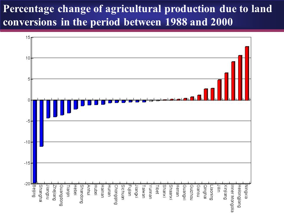 Percentage change of agricultural production due to land conversions in the period between 1988 and 2000