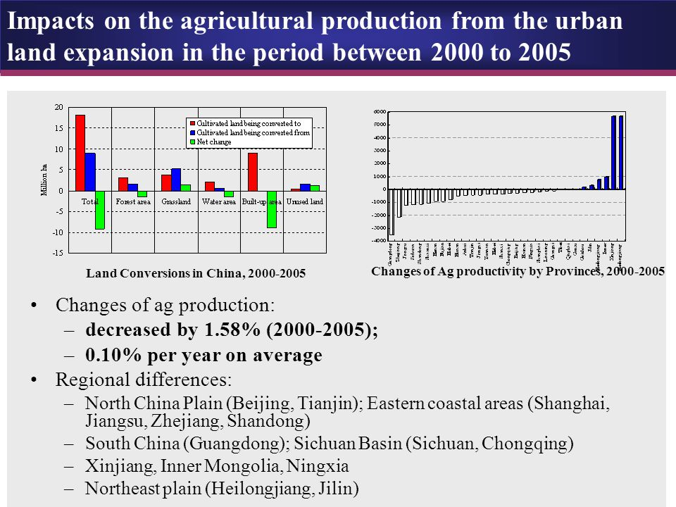 Land Conversions in China, 2000-2005 Changes of Ag productivity by Provinces, 2000-2005 Changes of ag production: –decreased by 1.58% (2000-2005); –0.10% per year on average Regional differences: –North China Plain (Beijing, Tianjin); Eastern coastal areas (Shanghai, Jiangsu, Zhejiang, Shandong) –South China (Guangdong); Sichuan Basin (Sichuan, Chongqing) –Xinjiang, Inner Mongolia, Ningxia –Northeast plain (Heilongjiang, Jilin) Impacts on the agricultural production from the urban land expansion in the period between 2000 to 2005