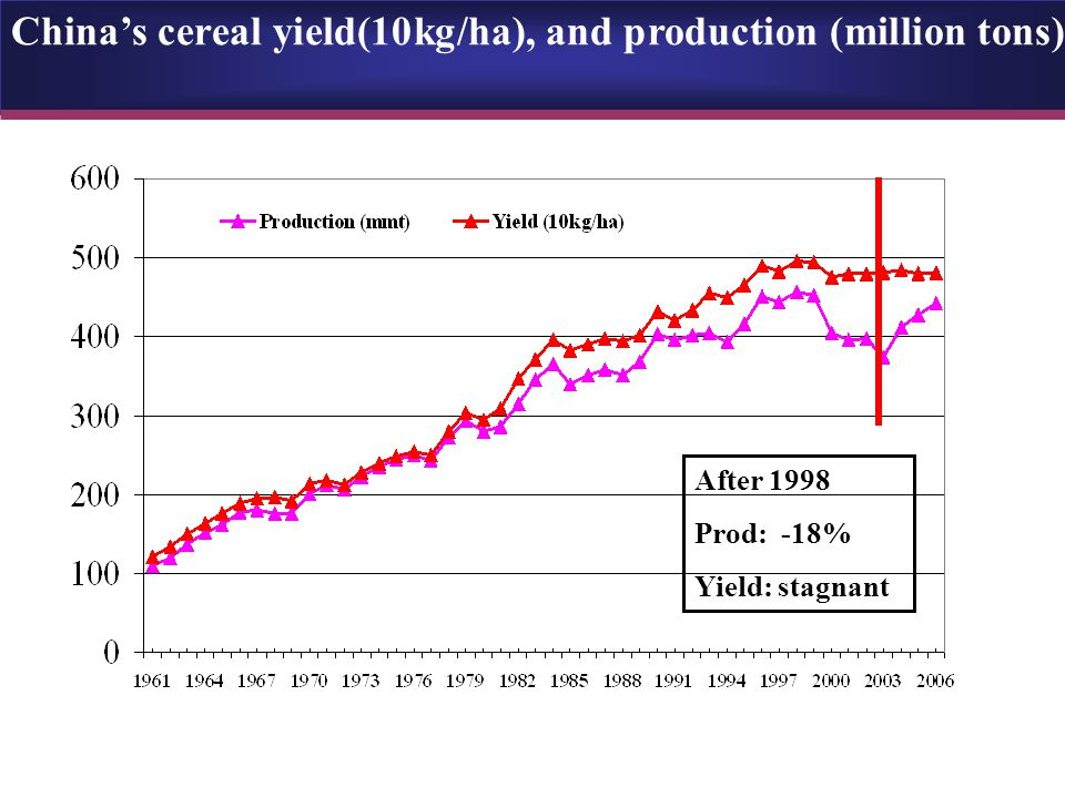 China's cereal sown area (million ha) The fall of sown area after 1998, As generated the concern of China's government