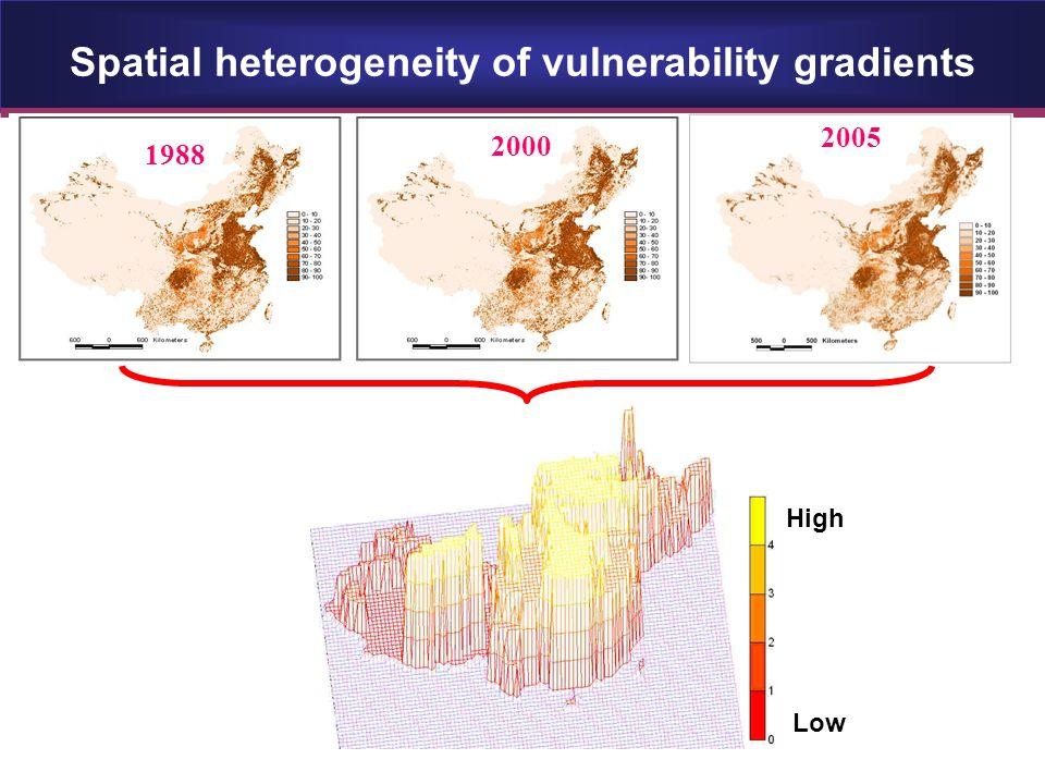 Spatial heterogeneity of vulnerability gradients 1988 2000 2005 Low High