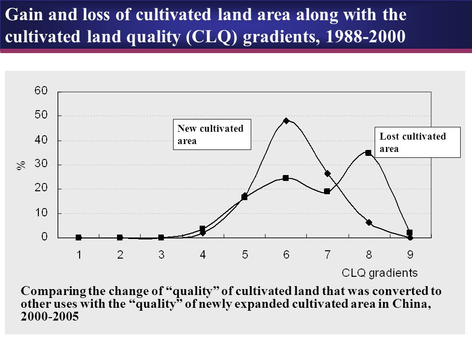 New cultivated area Lost cultivated area Comparing the change of quality of cultivated land that was converted to other uses with the quality of newly expanded cultivated area in China, 2000-2005 Gain and loss of cultivated land area along with the cultivated land quality (CLQ) gradients, 1988-2000