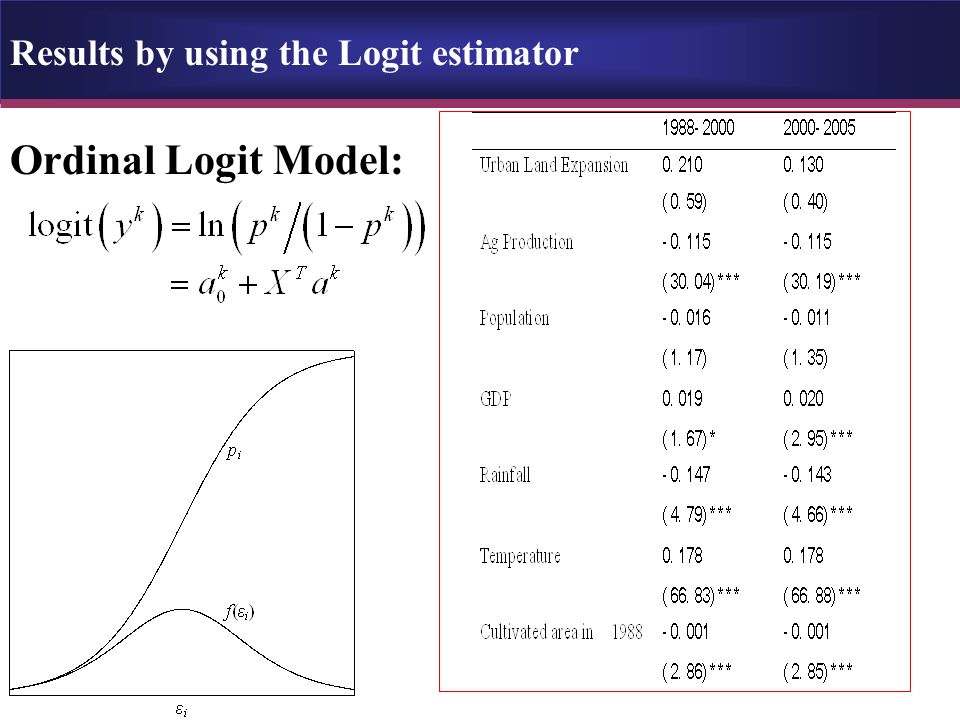 Results by using the Logit estimator Ordinal Logit Model: