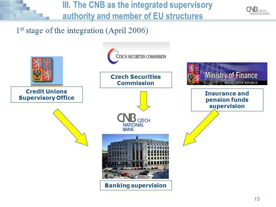13 III. The CNB as the integrated supervisory authority and member of EU structures 1 st stage of the integration (April 2006) Credit Unions Superviso