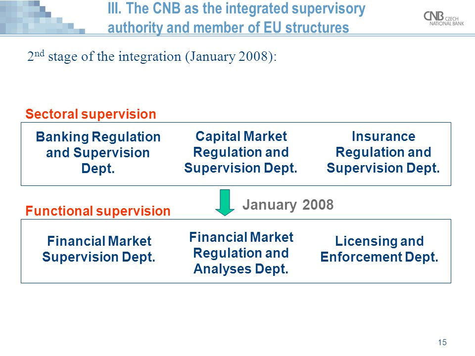 15 III. The CNB as the integrated supervisory authority and member of EU structures 2 nd stage of the integration (January 2008): Banking Regulation a