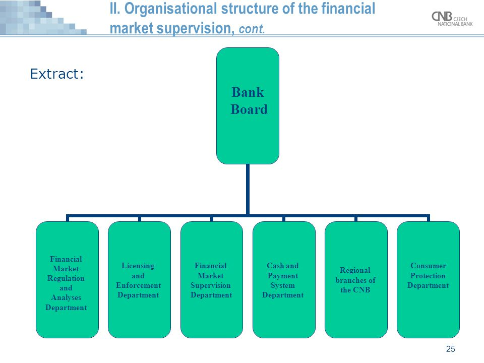 25 II. Organisational structure of the financial market supervision, cont. Bank Board Financial Market Regulation and Analyses Department Licensing an