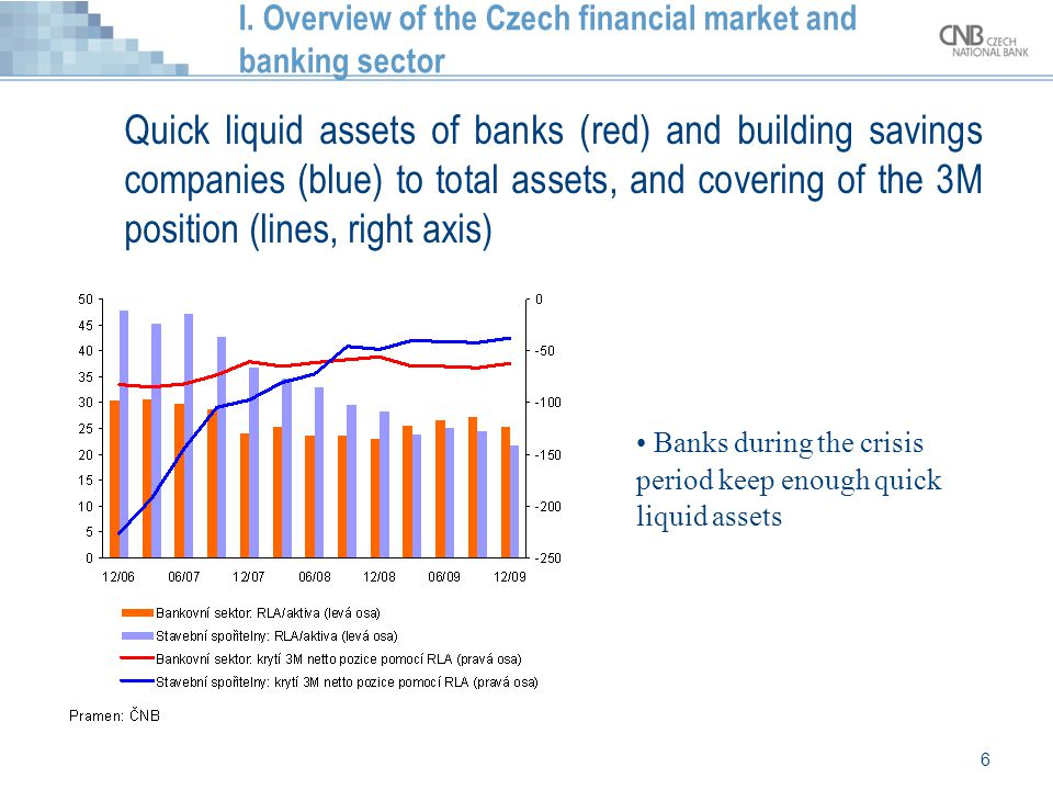 6 I. Overview of the Czech financial market and banking sector Quick liquid assets of banks (red) and building savings companies (blue) to total asset