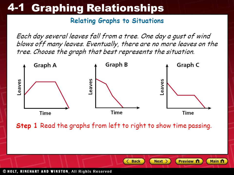 4-1 Graphing Relationships Relating Graphs to Situations Each day several leaves fall from a tree. One day a gust of wind blows off many leaves. Event
