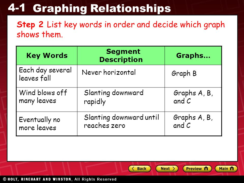 4-1 Graphing Relationships Step 2 List key words in order and decide which graph shows them. Key Words Segment Description Graphs… Each day several le