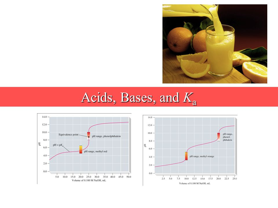 Acids, Bases, and K a