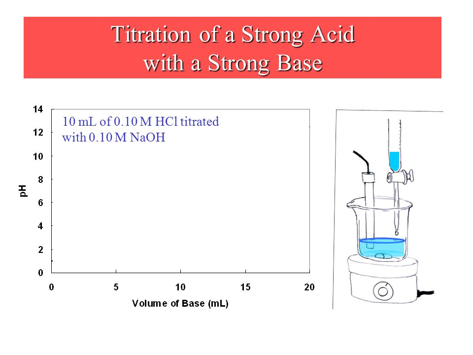 Titration of a Strong Acid with a Strong Base 10 mL of 0.10 M HCl titrated with 0.10 M NaOH