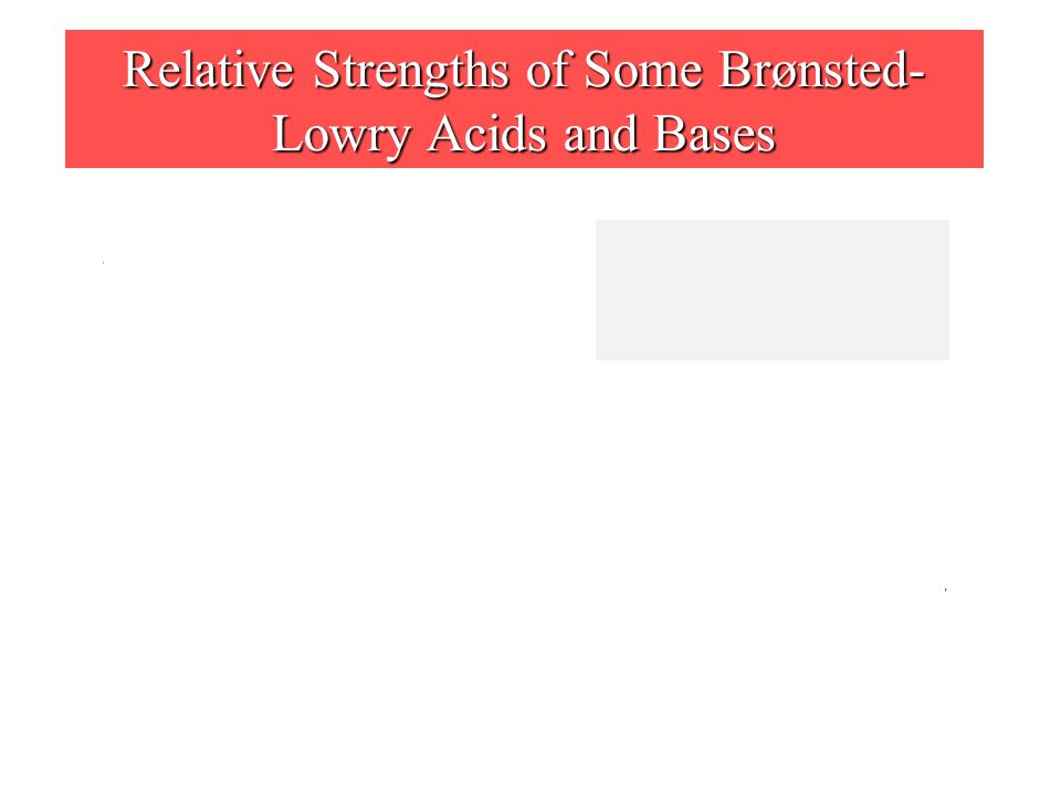 Relative Strengths of Some Brønsted- Lowry Acids and Bases