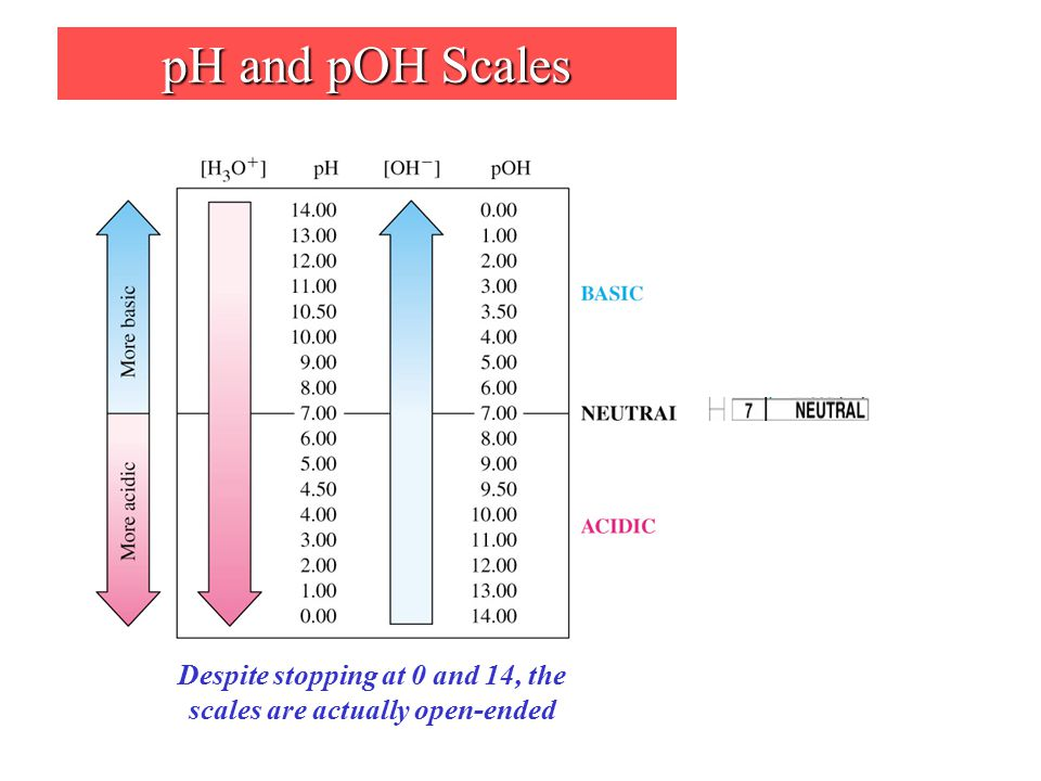 pH Scale Range Calculate the pH of a 0.020 M HCl solution pH = -log [H 3 O + ] pH = 1.70 (Note that this must actually be measured)