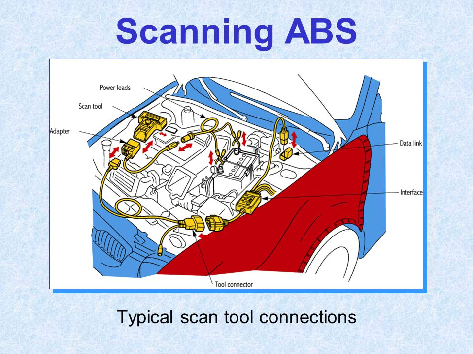 Scanning ABS Typical scan tool connections