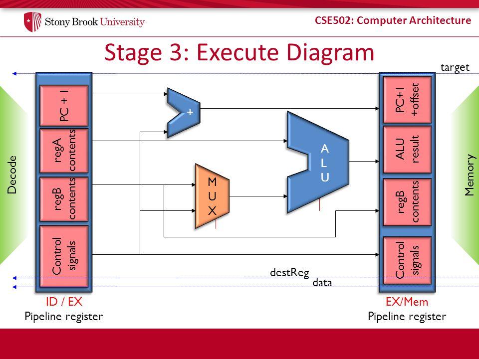 CSE502: Computer Architecture Stage 3: Execute Diagram ID / EX Pipeline register regA contents regA contents regB contents regB contents ALU result AL