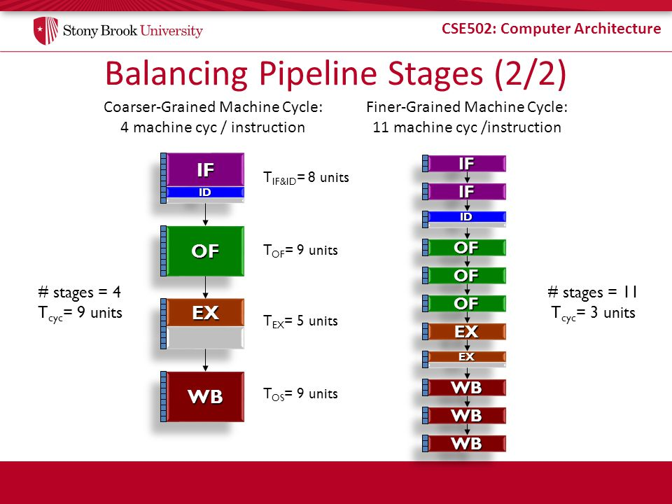 CSE502: Computer Architecture Balancing Pipeline Stages (2/2) Coarser-Grained Machine Cycle: 4 machine cyc / instruction Finer-Grained Machine Cycle: 11 machine cyc /instruction T IF&ID = 8 units T OF = 9 units T EX = 5 units T OS = 9 units IFIF IDID OFOF WBWB EXEX # stages = 11 T cyc = 3 units IFIF IFIF IDID OFOF OFOF OFOF EXEX EXEX WBWB WBWB WBWB # stages = 4 T cyc = 9 units