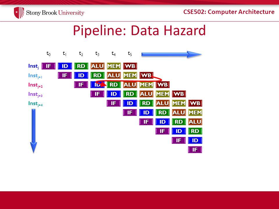 CSE502: Computer Architecture Pipeline: Data Hazard t0t0 t1t1 t2t2 t3t3 t4t4 t5t5 IFIDRDALUMEMWB IFIDRDALUMEMWB IFIDRDALUMEMWB IFIDRDALUMEMWB IFIDRDAL