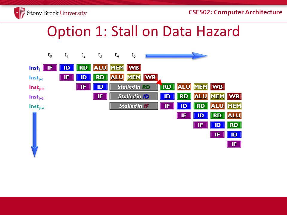 CSE502: Computer Architecture Option 1: Stall on Data Hazard IFIDRDALUMEMWB IFIDRDALUMEMWB IFID Stalled in RD ALUMEMWB IF Stalled in ID RDALUMEMWB Sta