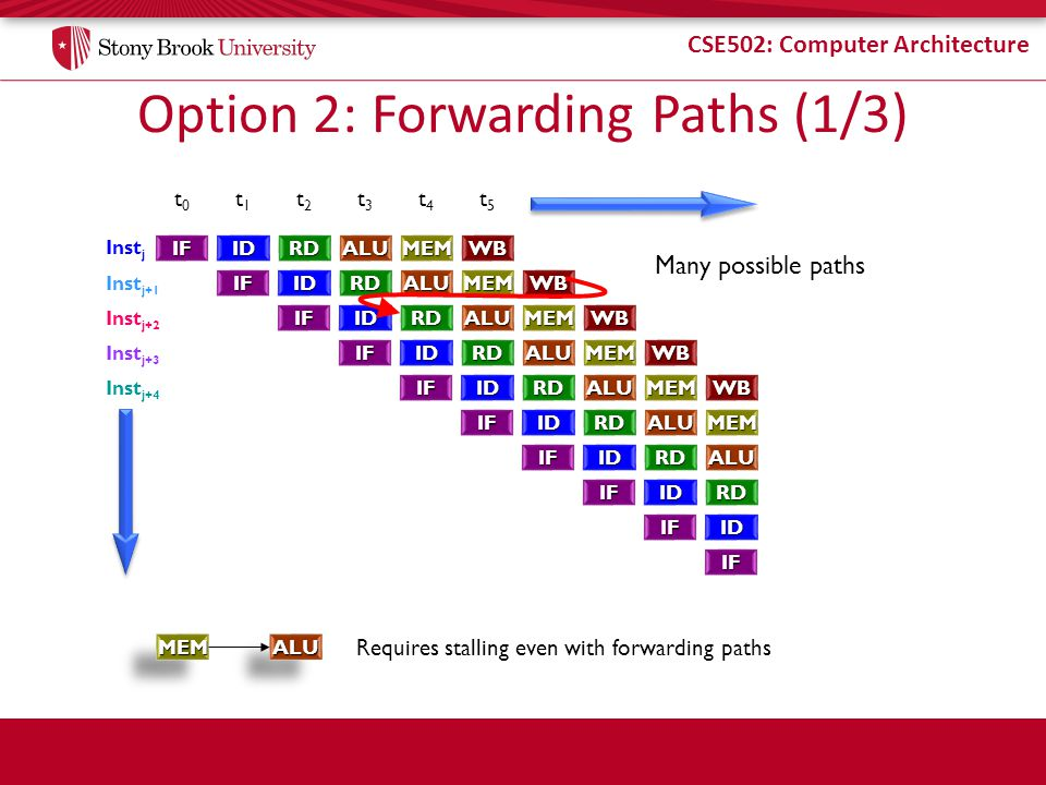 CSE502: Computer Architecture Option 2: Forwarding Paths (1/3) IFIDRDALUMEMWB IFIDRDALUMEMWB IFIDRDALUMEMWB IFIDRDALUMEMWB IFIDRDALUMEMWB IFIDRDALUMEM IFIDRDALU IFIDRD IFID IF t0t0 t1t1 t2t2 t3t3 t4t4 t5t5 Many possible paths Inst j Inst j+1 Inst j+2 Inst j+3 Inst j+4 MEMMEMALUALU Requires stalling even with forwarding paths