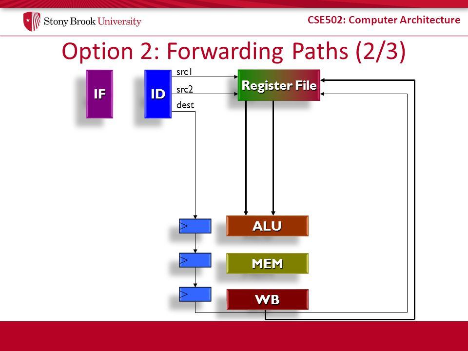 CSE502: Computer Architecture Option 2: Forwarding Paths (2/3) IFIFIDID Register File src1 src2 ALUALU MEMMEM dest WBWB