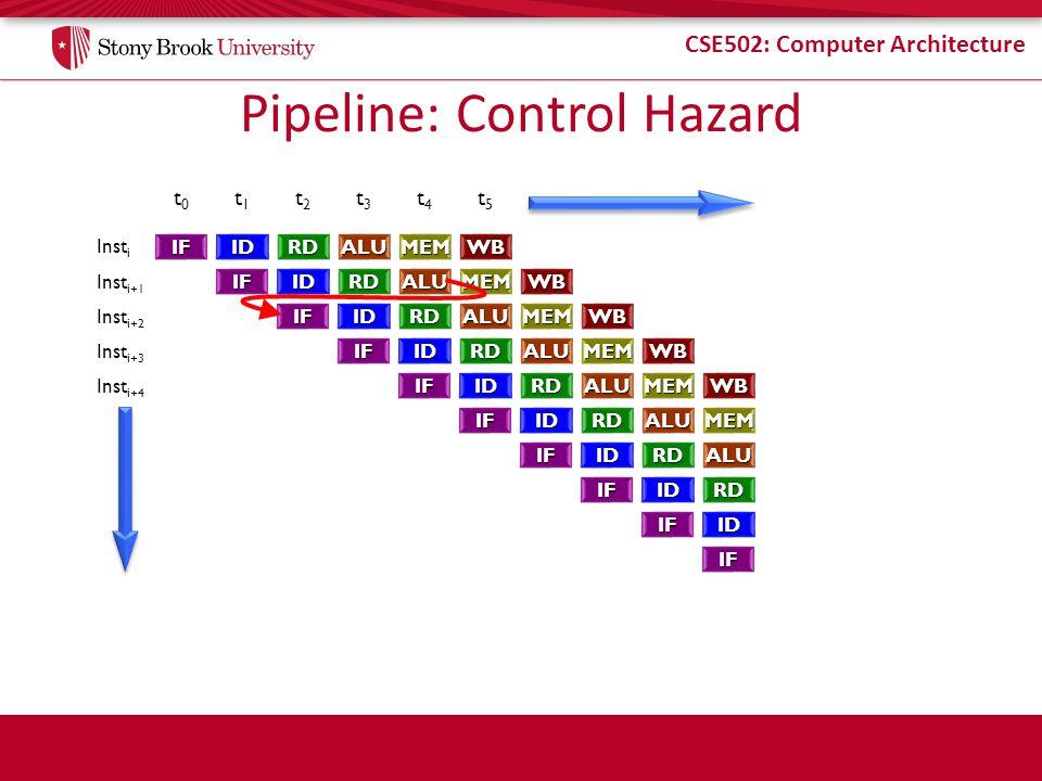 CSE502: Computer Architecture Pipeline: Control Hazard t0t0 t1t1 t2t2 t3t3 t4t4 t5t5 Inst i Inst i+1 Inst i+2 Inst i+3 Inst i+4 IFIDRDALUMEMWB IFIDRDA