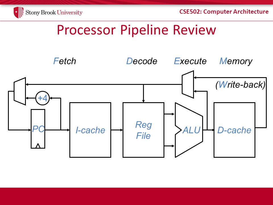CSE502: Computer Architecture Processor Pipeline Review I-cache Reg File PC +4+4 D-cache ALU FetchDecodeMemory (Write-back) Execute
