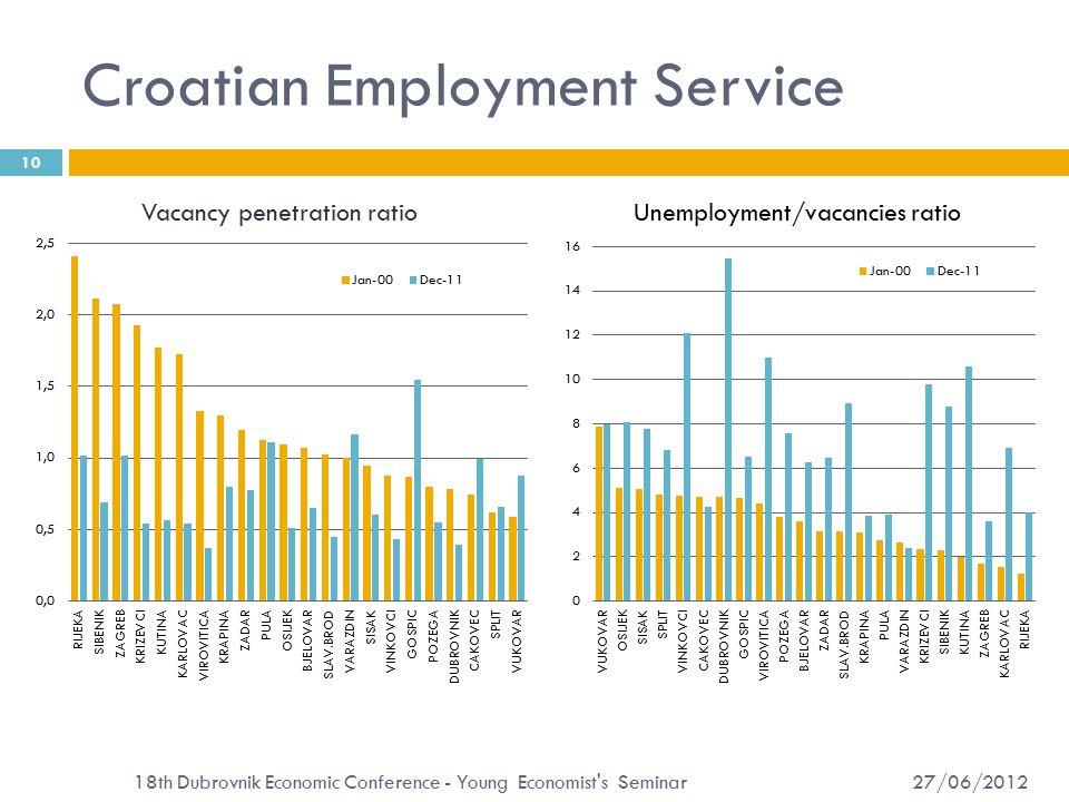 Croatian Employment Service 27/06/2012 10 18th Dubrovnik Economic Conference - Young Economist s Seminar