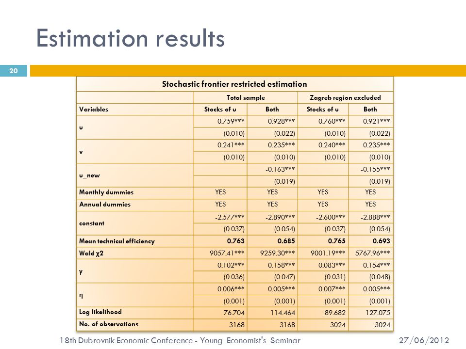 Estimation results 27/06/2012 18th Dubrovnik Economic Conference - Young Economist s Seminar 20