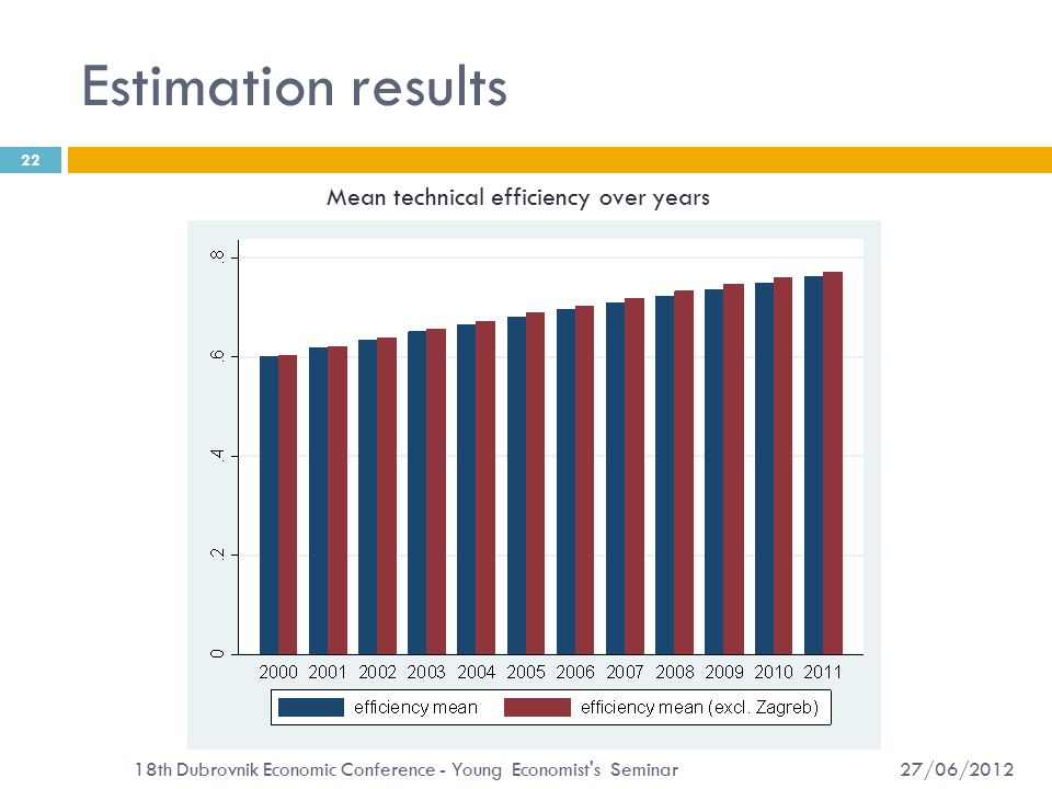 Estimation results 27/06/2012 18th Dubrovnik Economic Conference - Young Economist s Seminar 22 Mean technical efficiency over years