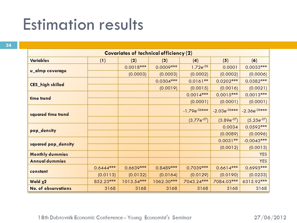 Estimation results 27/06/2012 18th Dubrovnik Economic Conference - Young Economist s Seminar 24