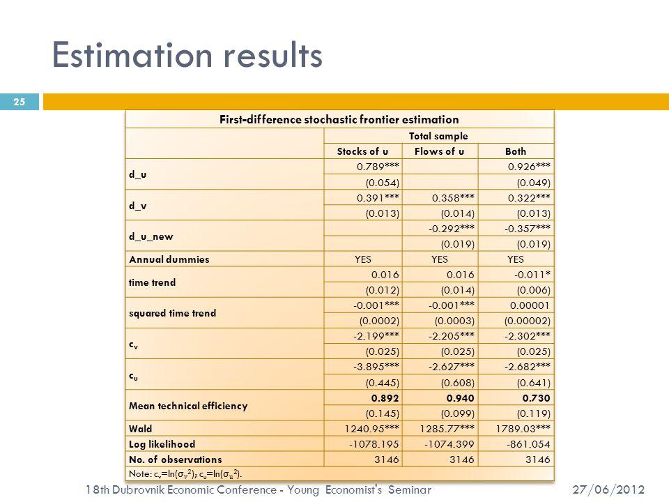Estimation results 27/06/2012 18th Dubrovnik Economic Conference - Young Economist s Seminar 25