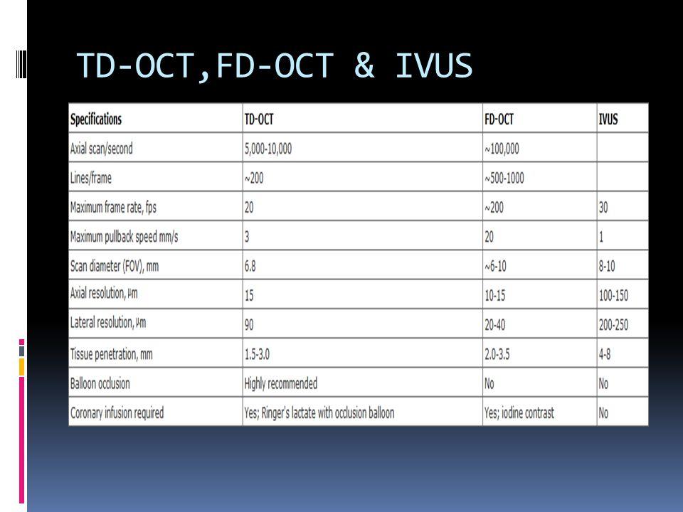 TD-OCT,FD-OCT & IVUS