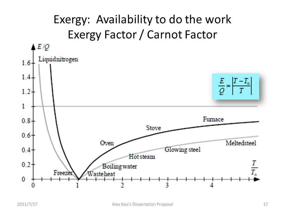 Exergy: Availability to do the work Exergy Factor / Carnot Factor 2011/7/1717Alex Kao s Dissertation Proposal