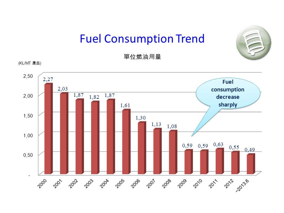 Fuel Consumption Trend Fuel consumption decrease sharply
