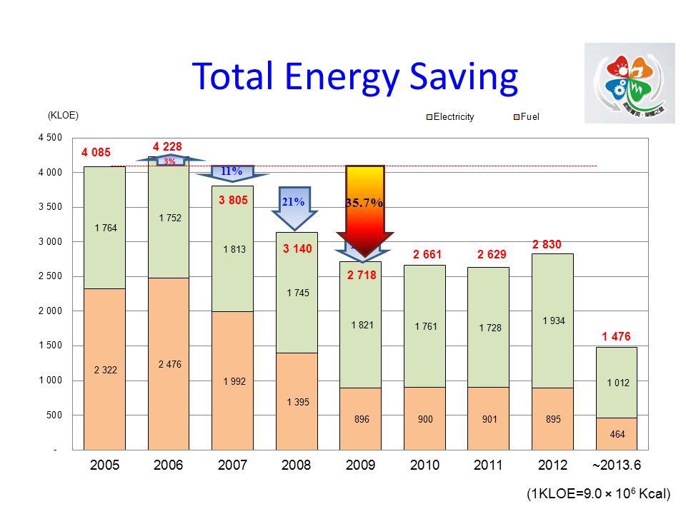 (1KLOE=9.0 × 10 6 Kcal) 3% 11% 21% 16% Total Energy Saving 35.7%