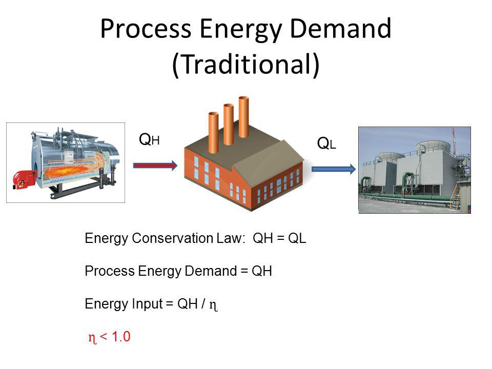 Process Energy Demand (Traditional) QHQH QLQL Energy Conservation Law: QH = QL Process Energy Demand = QH Energy Input = QH / ɳ ɳ < 1.0