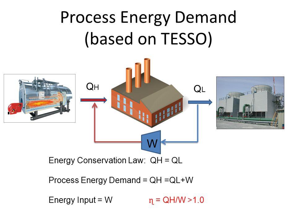 Process Energy Demand (based on TESSO) QHQH QLQL Energy Conservation Law: QH = QL Process Energy Demand = QH =QL+W Energy Input = W ɳ = QH/W >1.0 W
