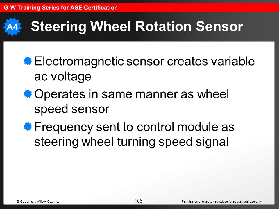 Permission granted to reproduce for educational use only. 105 © Goodheart-Willcox Co., Inc. Steering Wheel Rotation Sensor Electromagnetic sensor crea