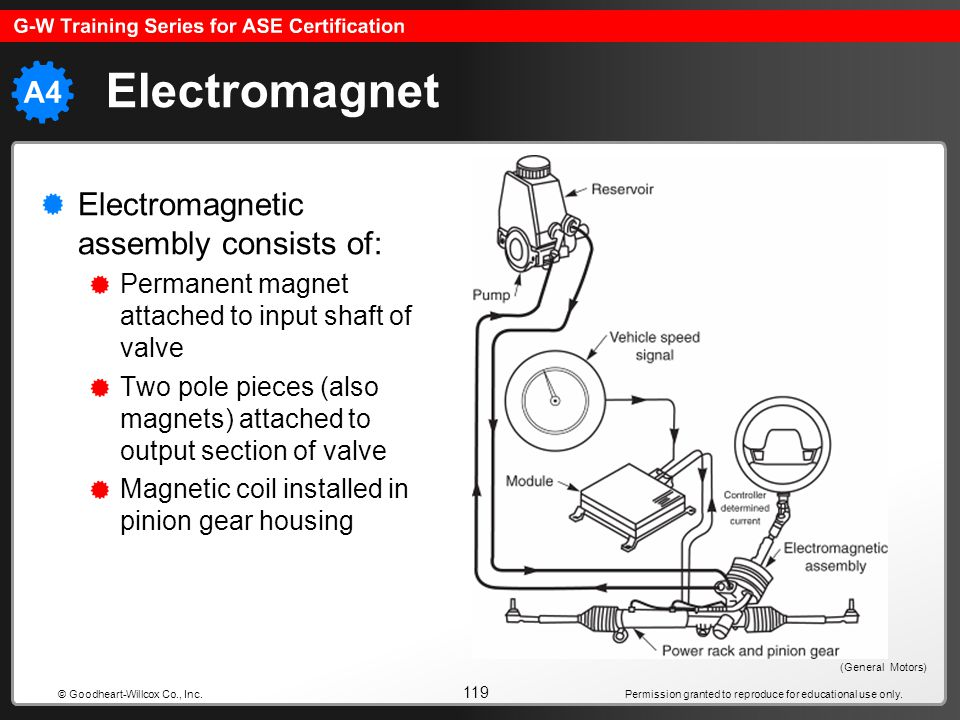 Permission granted to reproduce for educational use only. 119 © Goodheart-Willcox Co., Inc. Electromagnet Electromagnetic assembly consists of: Perman