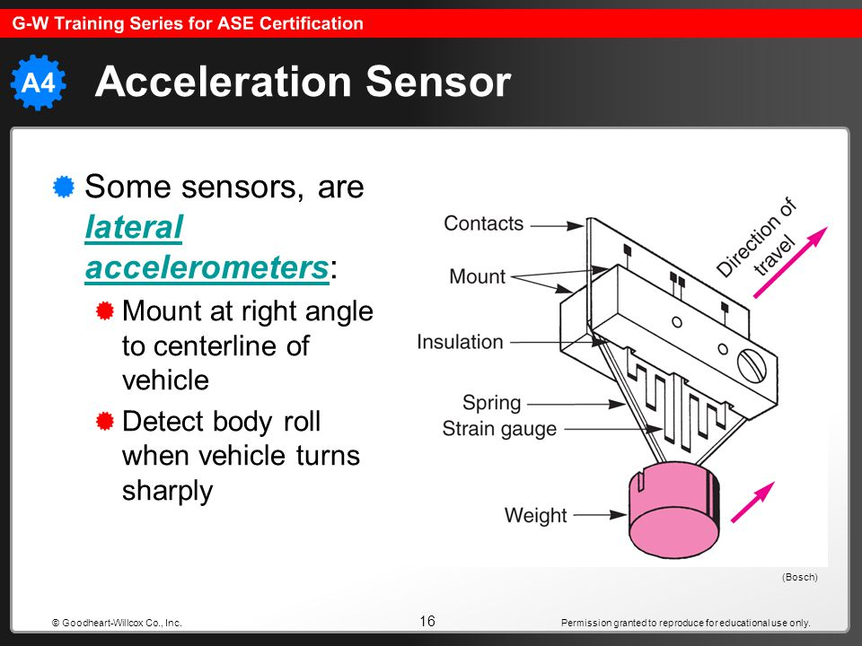 Permission granted to reproduce for educational use only. 16 © Goodheart-Willcox Co., Inc. Acceleration Sensor Some sensors, are lateral accelerometer