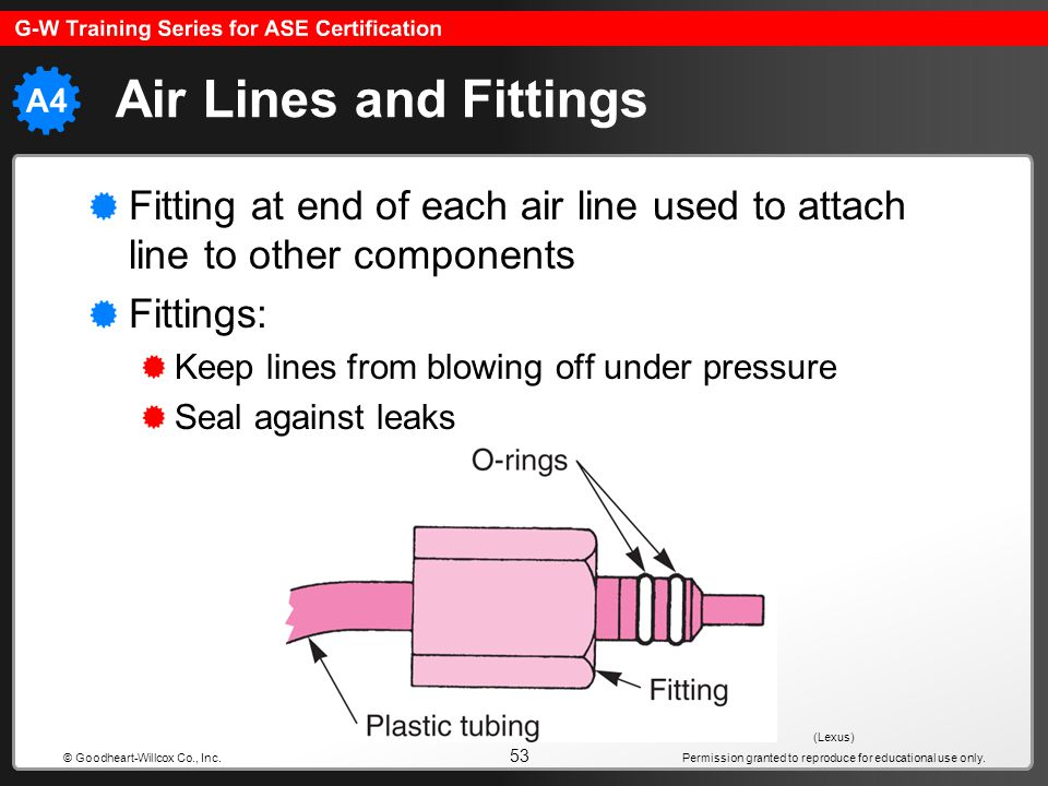 Permission granted to reproduce for educational use only. 53 © Goodheart-Willcox Co., Inc. Air Lines and Fittings Fitting at end of each air line used
