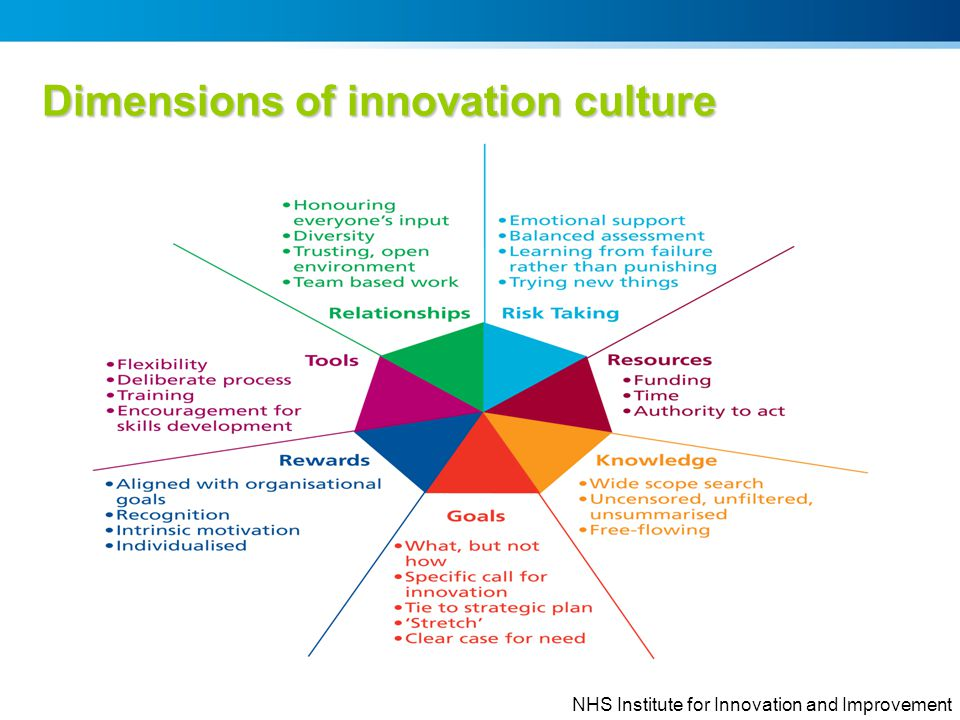 Dimensions of innovation culture NHS Institute for Innovation and Improvement