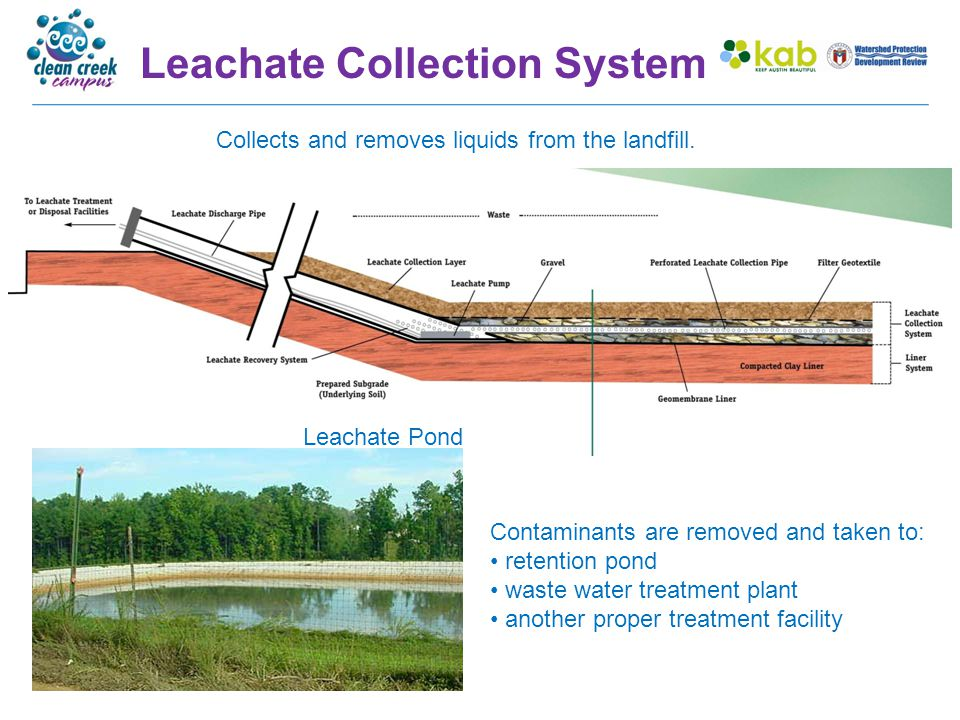Leachate Collection System Collects and removes liquids from the landfill. Leachate Pond Contaminants are removed and taken to: retention pond waste w
